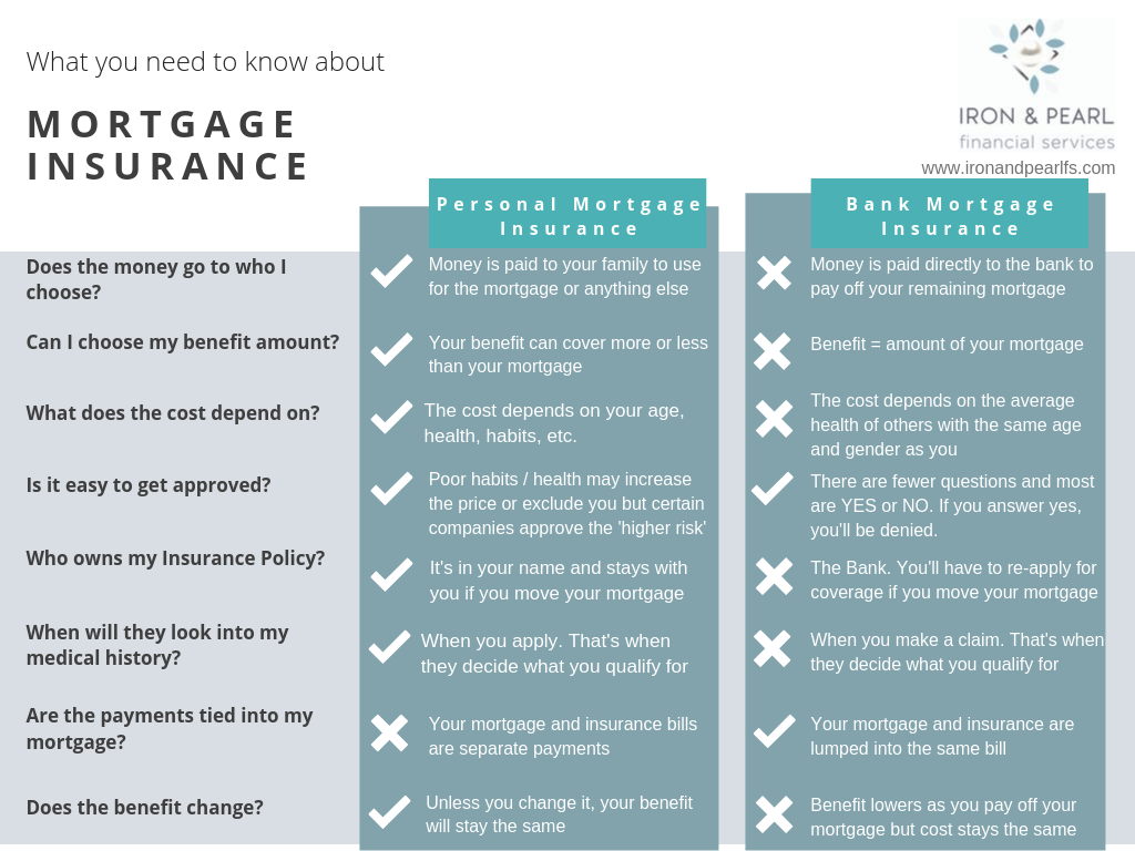 Chart showing the comparison between life insurance from the bank and bought personally.